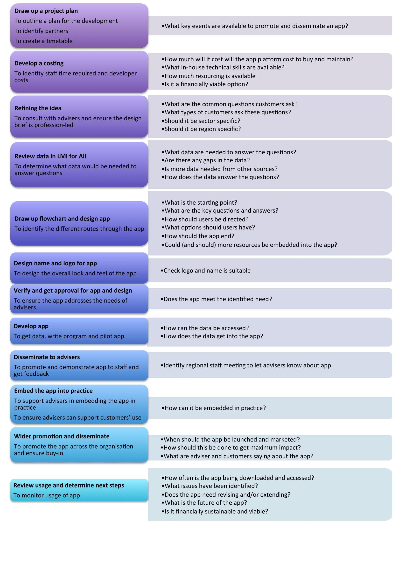 prospects flow chart-1