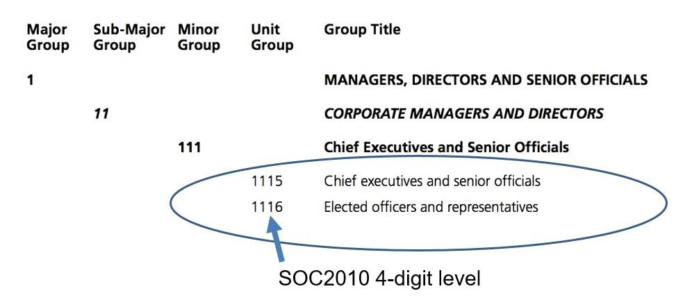 Image of UK SOC2010 structure