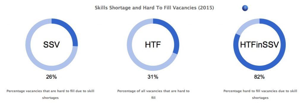 Image of vacancy data on RCU Ltd website