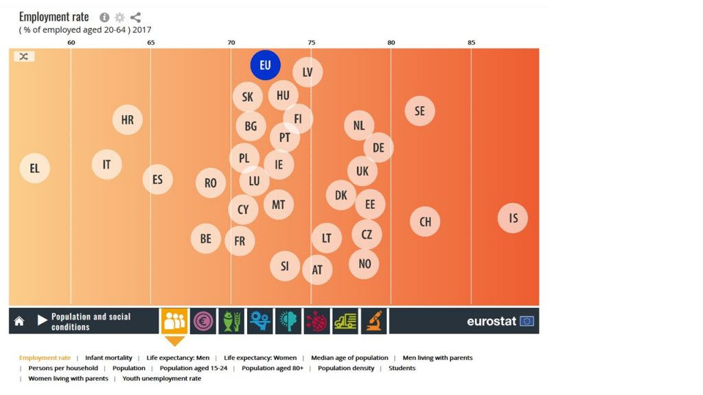 Eurostat data tool image